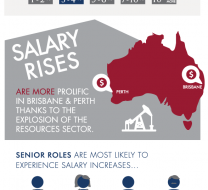 Australie : les salaires  la hausse dans le secteur de la finance en 2012